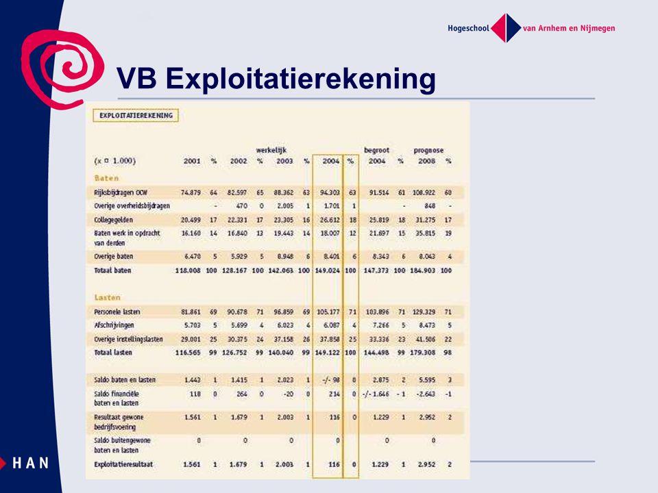VB Exploitatierekening