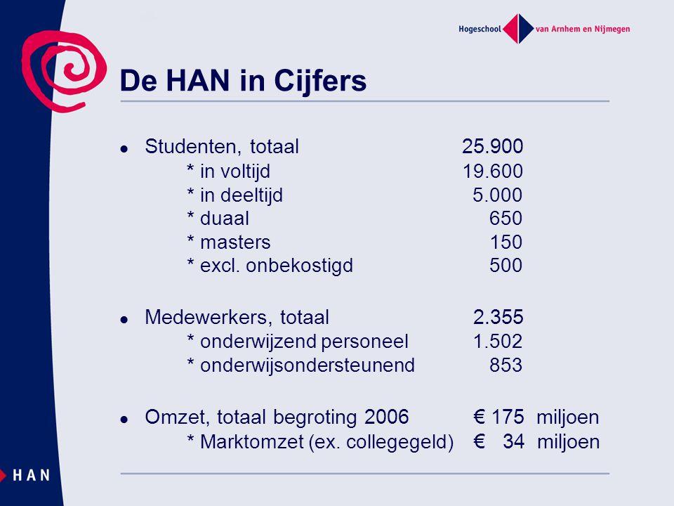 De HAN in Cijfers Studenten, totaal 25.900 * in voltijd 19.600 * in deeltijd 5.000 * duaal 650 * masters 150 * excl.