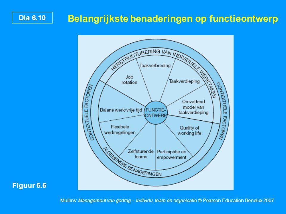 Dia 6.10 Mullins: Management van gedrag – Individu, team en organisatie © Pearson Education Benelux 2007 Belangrijkste benaderingen op functieontwerp