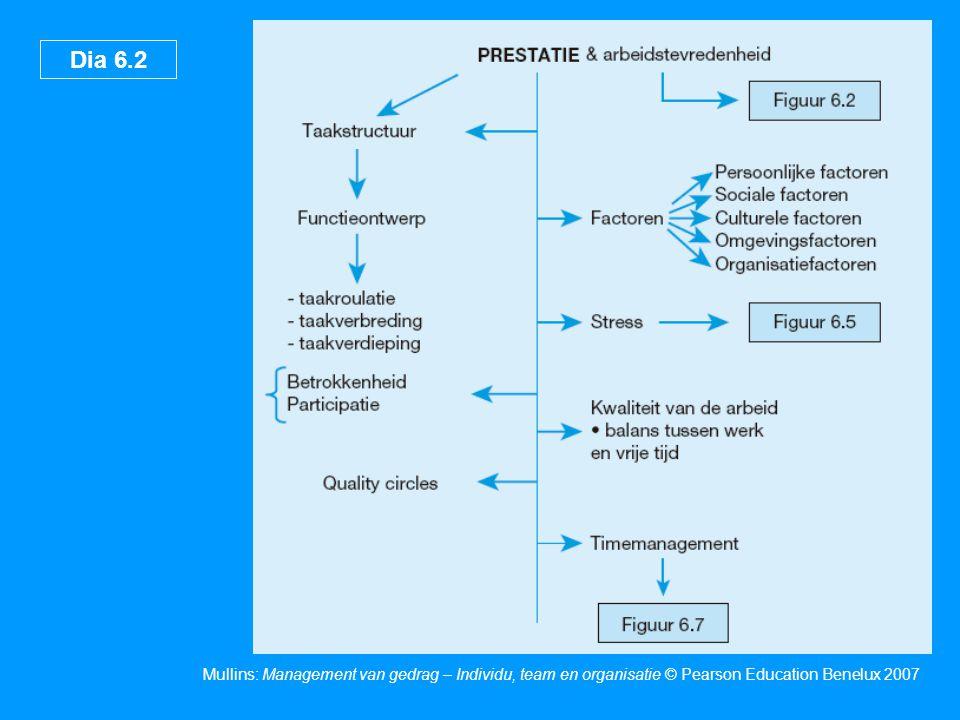 Dia 6.2 Mullins: Management van gedrag – Individu, team en organisatie © Pearson Education Benelux 2007