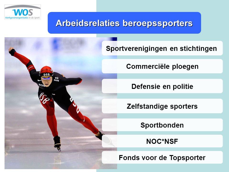 Arbeidsrelaties beroepssporters Sportverenigingen en stichtingen Commerciële ploegen Defensie en politie Sportbonden NOC*NSF Fonds voor de Topsporter