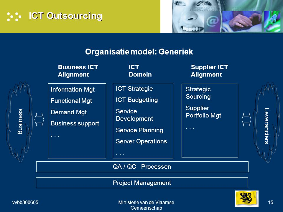 vvbb300605Ministerie van de Vlaamse Gemeenschap 15 ICT Outsourcing Organisatie model: Generiek Business ICT Alignment ICT Domein Supplier ICT Alignment Business Leveranciers Information Mgt Functional Mgt Demand Mgt Business support...