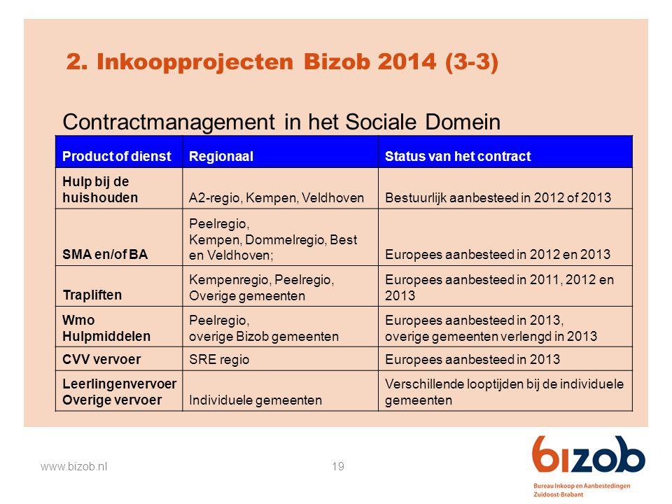 19 2. Inkoopprojecten Bizob 2014 (3-3) Contractmanagement in het Sociale Domein www.bizob.nl Product of dienstRegionaalStatus van het contract Hulp bi