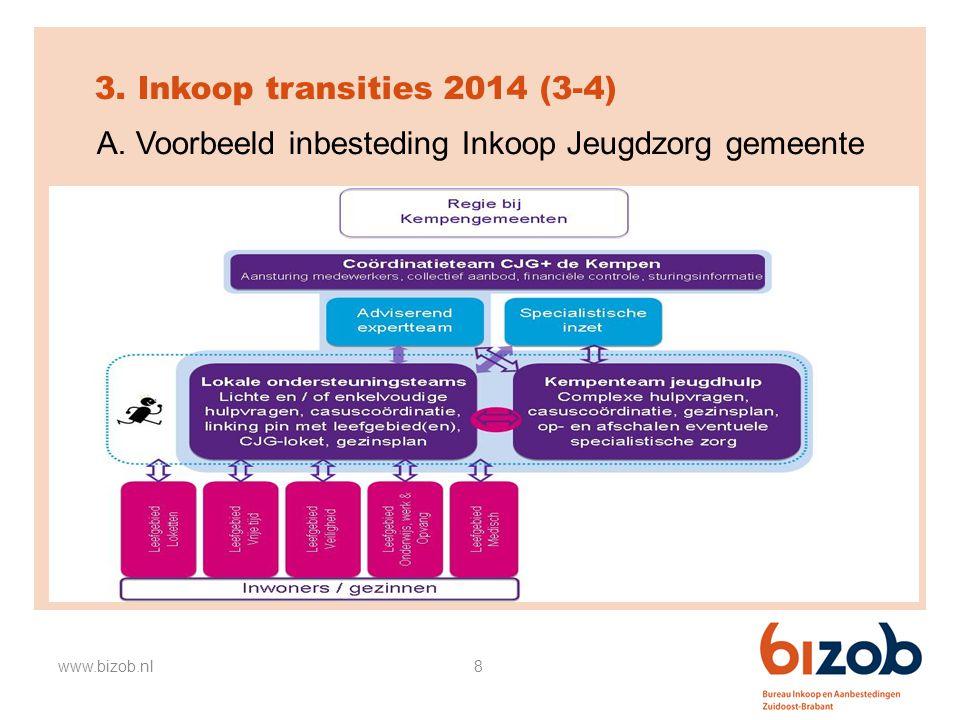 8 3. Inkoop transities 2014 (3-4) A. Voorbeeld inbesteding Inkoop Jeugdzorg gemeente www.bizob.nl Figuur: Participatie piramide