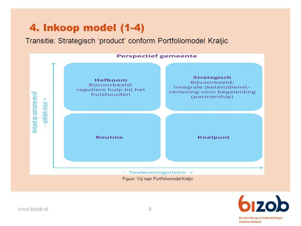 9 4. Inkoop model (1-4) www.bizob.nl Figuur: Vrij naar Portfoliomodel Kraljic Transitie: Strategisch 'product' conform Portfoliomodel Kraljic