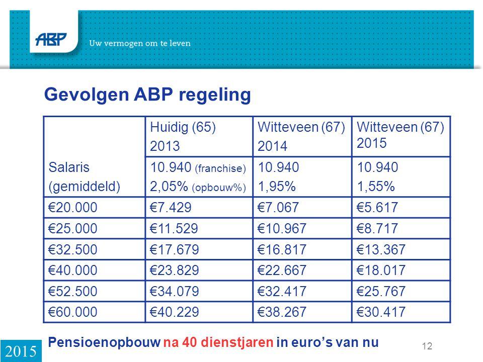 12 Pensioenopbouw na 40 dienstjaren in euro's van nu Huidig (65) 2013 Witteveen (67) 2014 Witteveen (67) 2015 Salaris (gemiddeld) 10.940 (franchise) 2,05% (opbouw%) 10.940 1,95% 10.940 1,55% €20.000€7.429€7.067€5.617 €25.000€11.529€10.967€8.717 €32.500€17.679€16.817€13.367 €40.000€23.829€22.667€18.017 €52.500€34.079€32.417€25.767 €60.000€40.229€38.267€30.417 Gevolgen ABP regeling 2015
