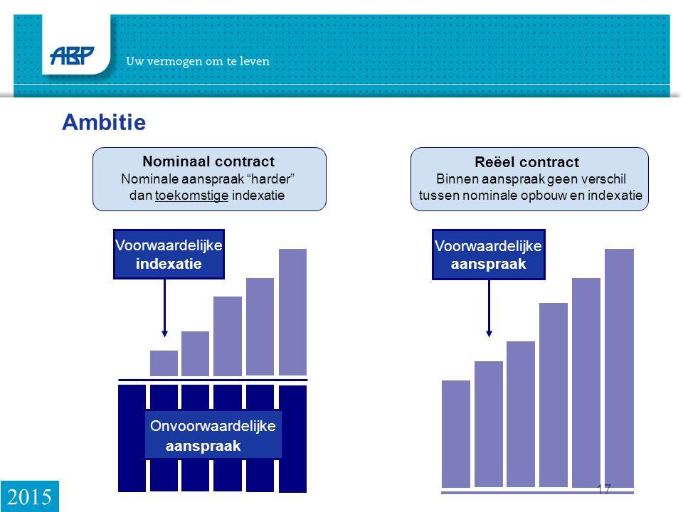 17 Nominaal contract Voorwaardelijke indexatie Nominale aanspraak harder dan toekomstige indexatie Reëel contract Voorwaardelijke aanspraak Binnen aanspraak geen verschil tussen nominale opbouw en indexatie Ambitie aanspraak Onvoorwaardelijke 2015