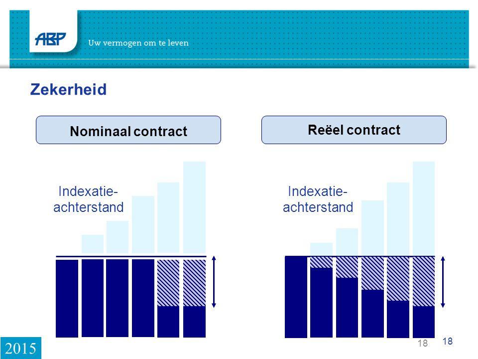 18 Reëel contract Nominaal contract Zekerheid Indexatie- achterstand Indexatie- achterstand 2015