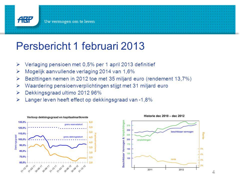 5 Recente en verwachte ontwikkeling dekkingsgraad consequenties van een aantal maatregelen verwacht tekort eind 2013: 1,6%