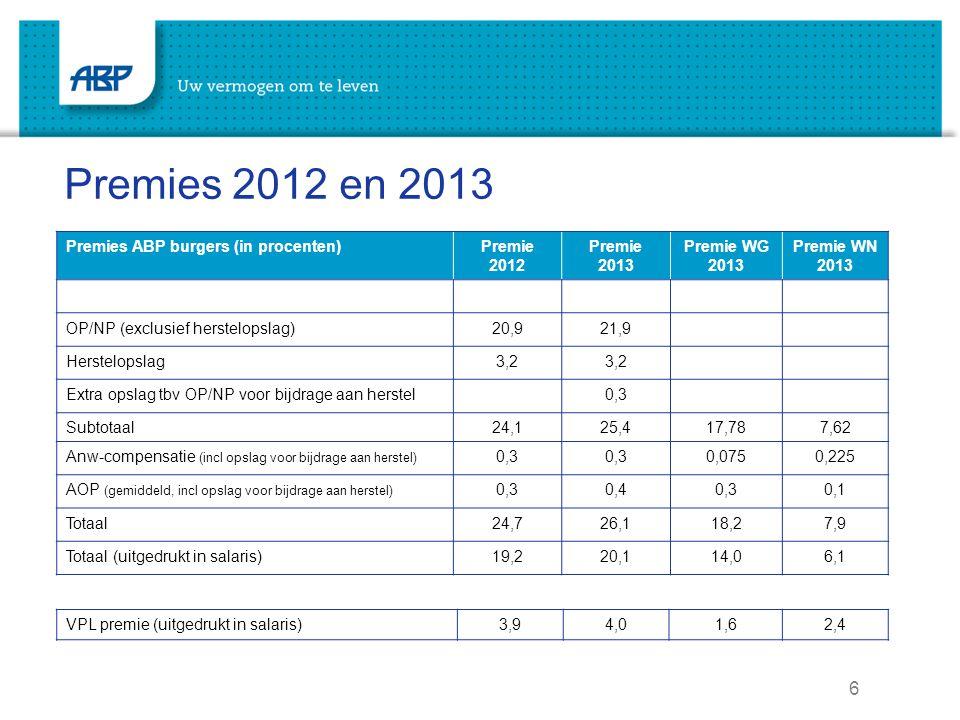 7 2014 Beperking fiscale ruimte pensioenopbouw (Witteveen)