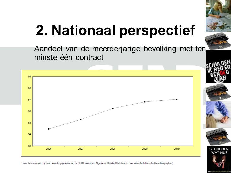 2. Nationaal perspectief Aandeel van de meerderjarige bevolking met ten minste één contract