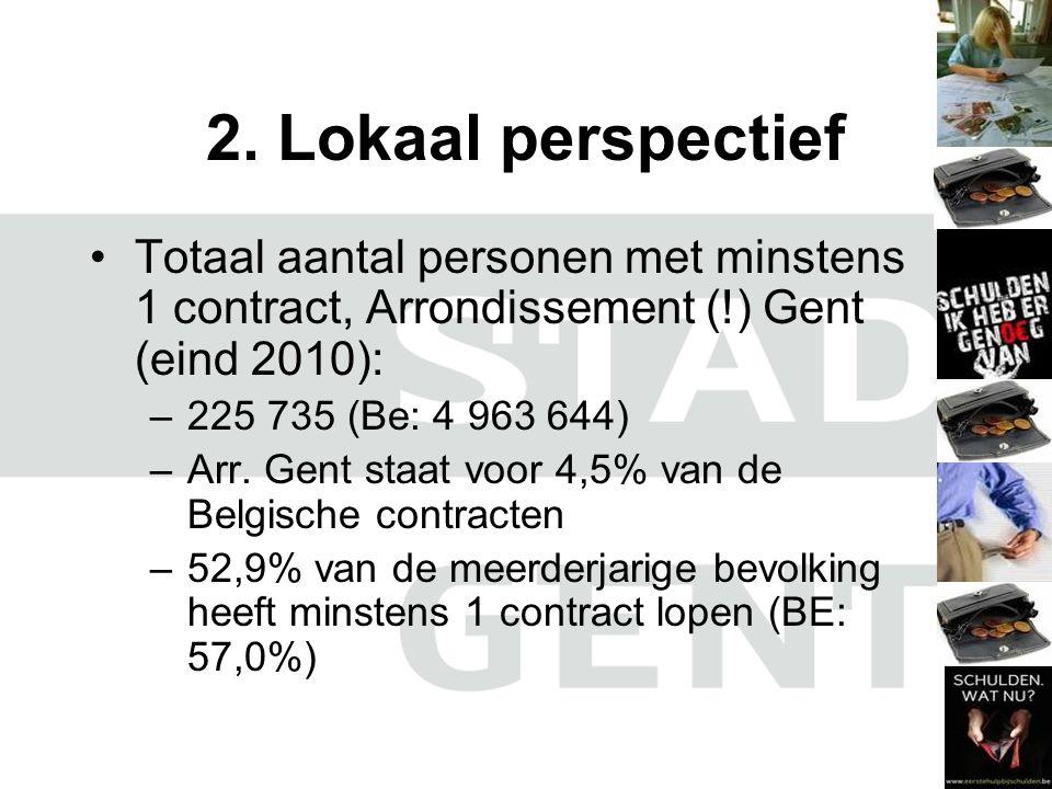 2. Lokaal perspectief Totaal aantal personen met minstens 1 contract, Arrondissement (!) Gent (eind 2010): –225 735 (Be: 4 963 644) –Arr. Gent staat v