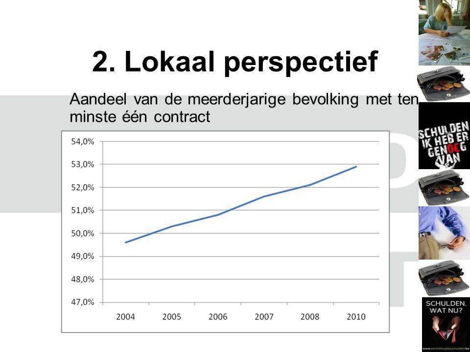 2. Lokaal perspectief Aandeel van de meerderjarige bevolking met ten minste één contract