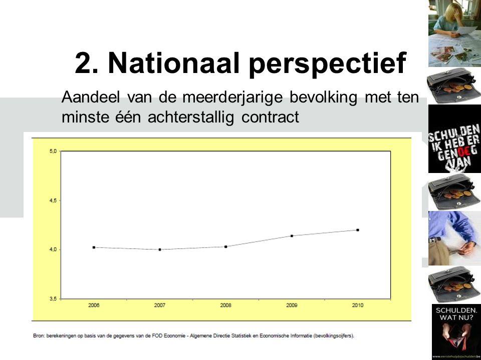 2. Nationaal perspectief Aandeel van de meerderjarige bevolking met ten minste één achterstallig contract