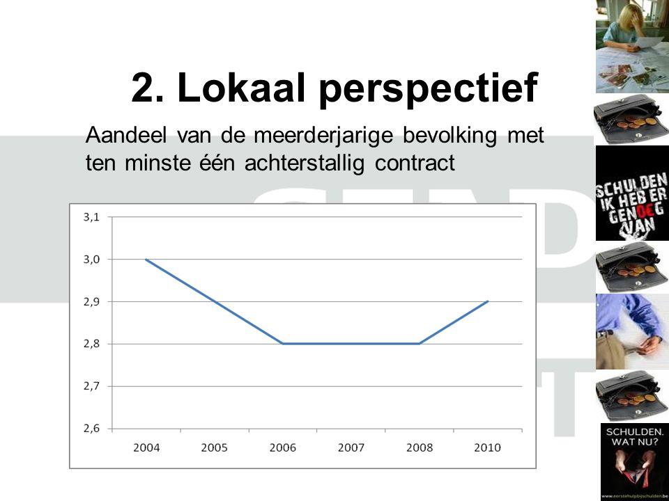2. Lokaal perspectief Aandeel van de meerderjarige bevolking met ten minste één achterstallig contract