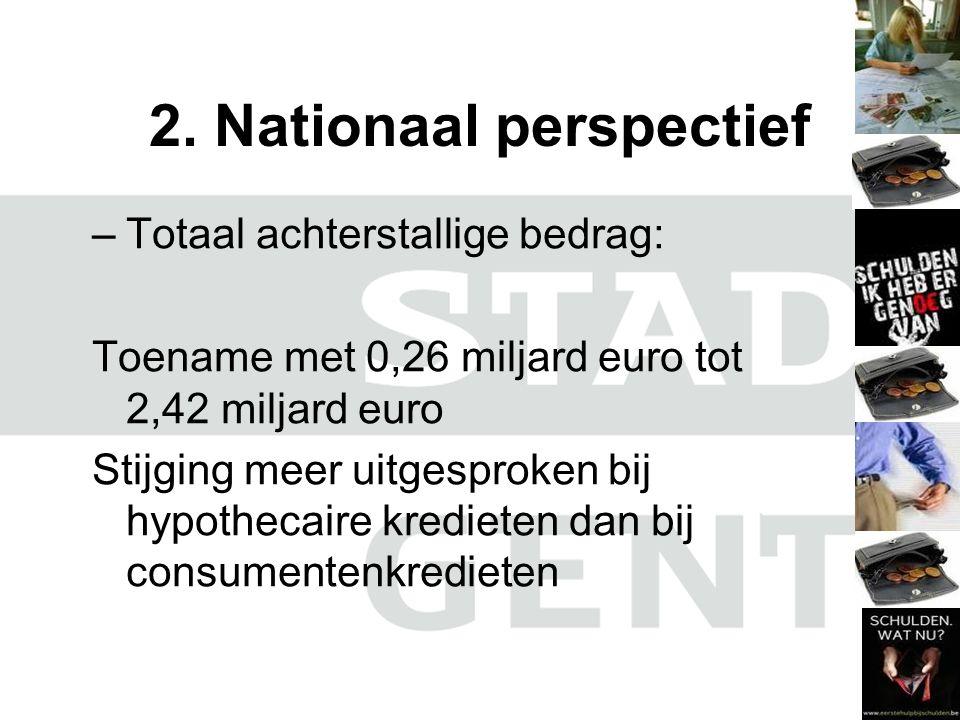 2. Nationaal perspectief –Totaal achterstallige bedrag: Toename met 0,26 miljard euro tot 2,42 miljard euro Stijging meer uitgesproken bij hypothecair