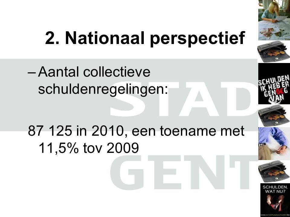 2. Nationaal perspectief –Aantal collectieve schuldenregelingen: 87 125 in 2010, een toename met 11,5% tov 2009