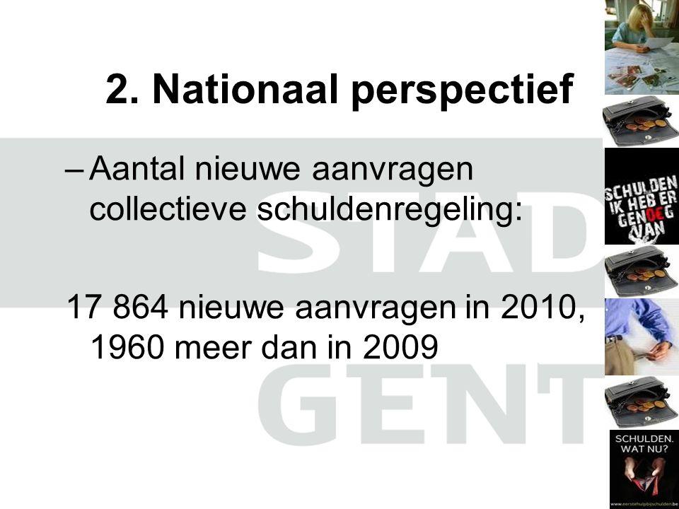2. Nationaal perspectief –Aantal nieuwe aanvragen collectieve schuldenregeling: 17 864 nieuwe aanvragen in 2010, 1960 meer dan in 2009