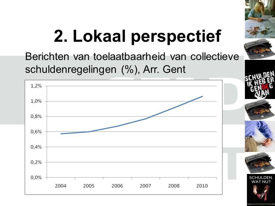 2.Lokaal perspectief Berichten van toelaatbaarheid van collectieve schuldenregelingen (%), Arr.
