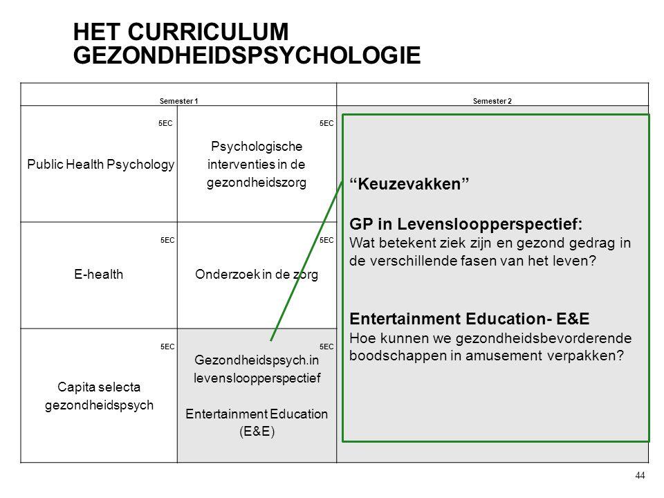 44 HET CURRICULUM GEZONDHEIDSPSYCHOLOGIE Semester 1Semester 2 5EC Public Health Psychology Psychologische interventies in de gezondheidszorg 5EC E-hea