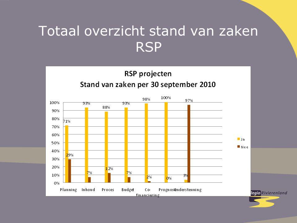 Totaal overzicht stand van zaken RSP