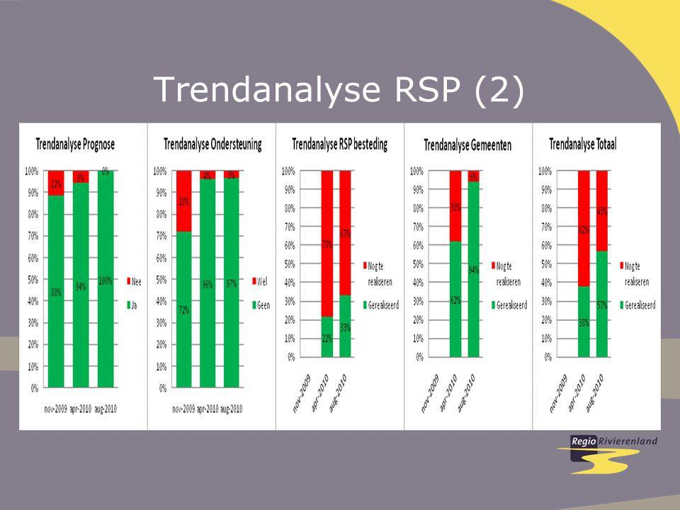 Trendanalyse RSP (2)