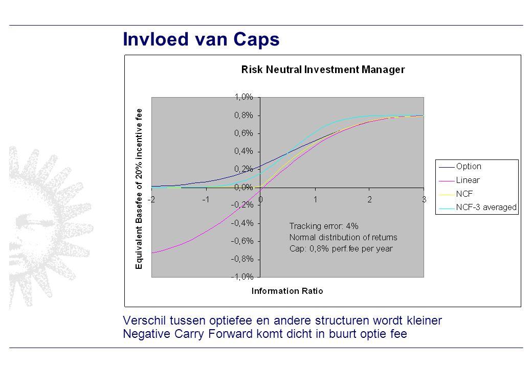 Invloed van Caps Verschil tussen optiefee en andere structuren wordt kleiner Negative Carry Forward komt dicht in buurt optie fee
