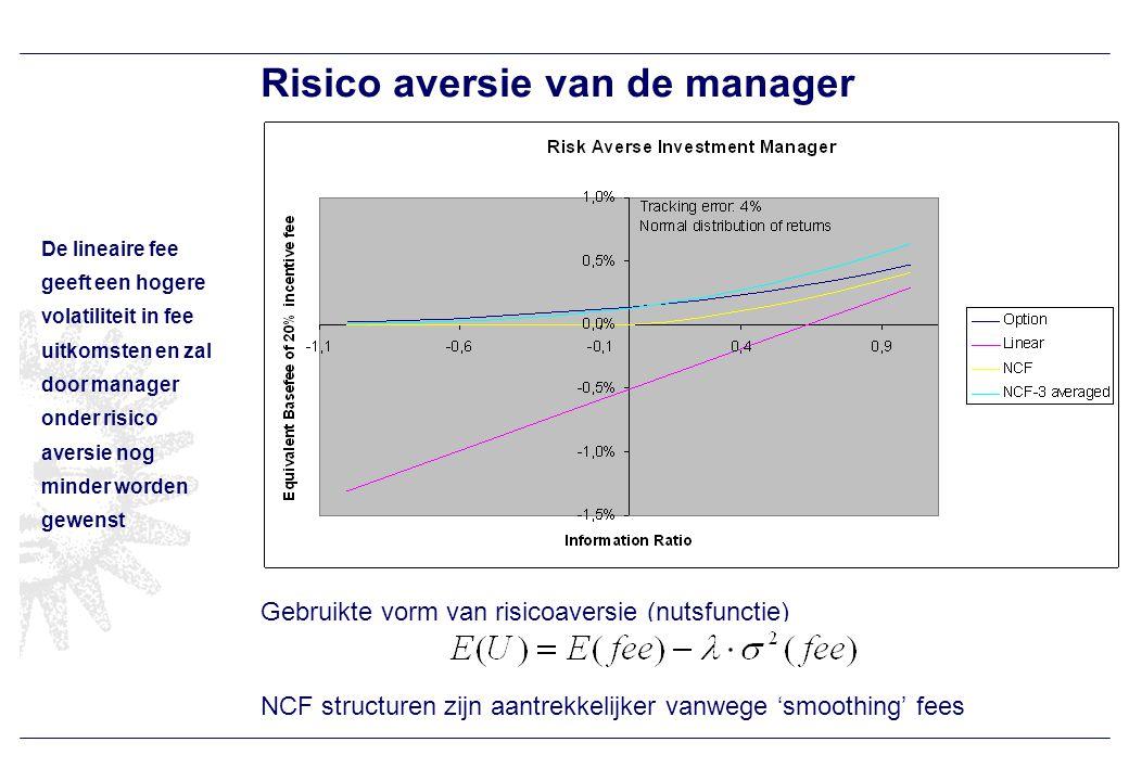 Risico aversie van de manager Gebruikte vorm van risicoaversie (nutsfunctie) NCF structuren zijn aantrekkelijker vanwege 'smoothing' fees De lineaire fee geeft een hogere volatiliteit in fee uitkomsten en zal door manager onder risico aversie nog minder worden gewenst