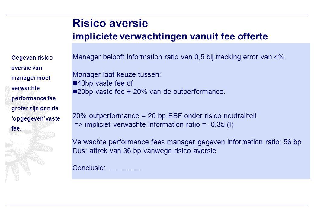 Risico aversie impliciete verwachtingen vanuit fee offerte Manager belooft information ratio van 0,5 bij tracking error van 4%.