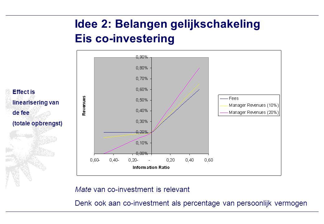 Idee 2: Belangen gelijkschakeling Eis co-investering Mate van co-investment is relevant Denk ook aan co-investment als percentage van persoonlijk vermogen Effect is linearisering van de fee (totale opbrengst)
