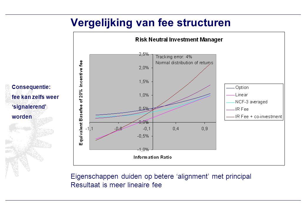 Vergelijking van fee structuren Eigenschappen duiden op betere 'alignment' met principal Resultaat is meer lineaire fee Consequentie: fee kan zelfs weer 'signalerend' worden