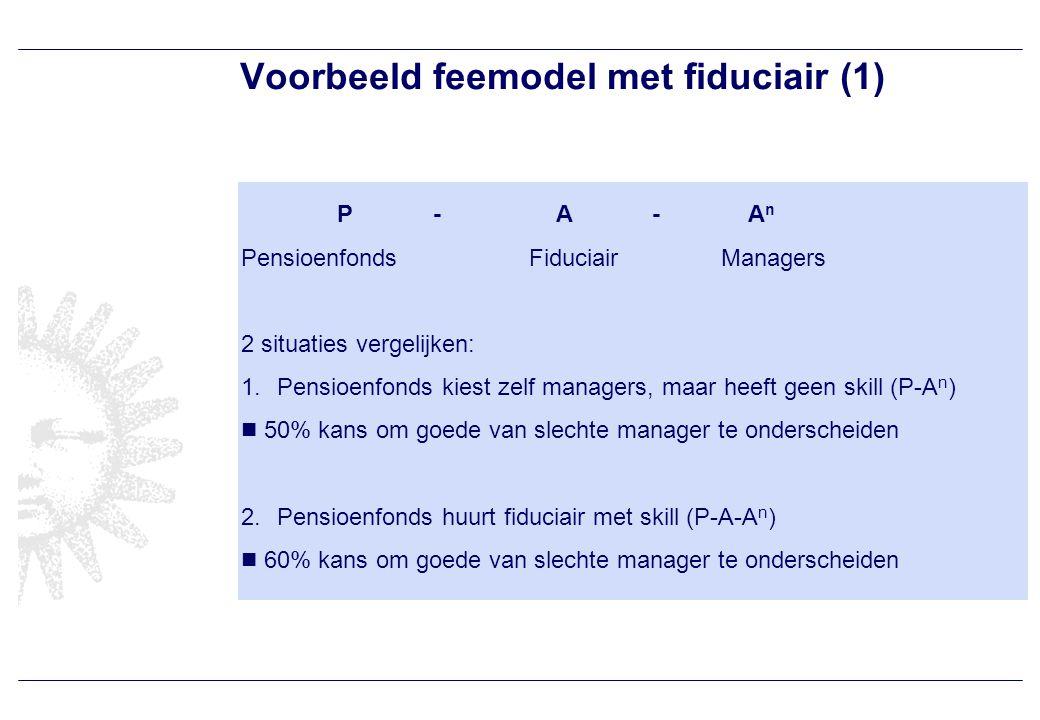 Voorbeeld feemodel met fiduciair (1) P- A - A n PensioenfondsFiduciairManagers 2 situaties vergelijken: 1.Pensioenfonds kiest zelf managers, maar heeft geen skill (P-A n ) 50% kans om goede van slechte manager te onderscheiden 2.Pensioenfonds huurt fiduciair met skill (P-A-A n ) 60% kans om goede van slechte manager te onderscheiden