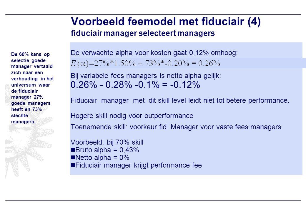 Voorbeeld feemodel met fiduciair (4) fiduciair manager selecteert managers De verwachte alpha voor kosten gaat 0,12% omhoog: Bij variabele fees managers is netto alpha gelijk: 0.26% - 0.28% -0.1% = -0.12% Fiduciair manager met dit skill level leidt niet tot betere performance.
