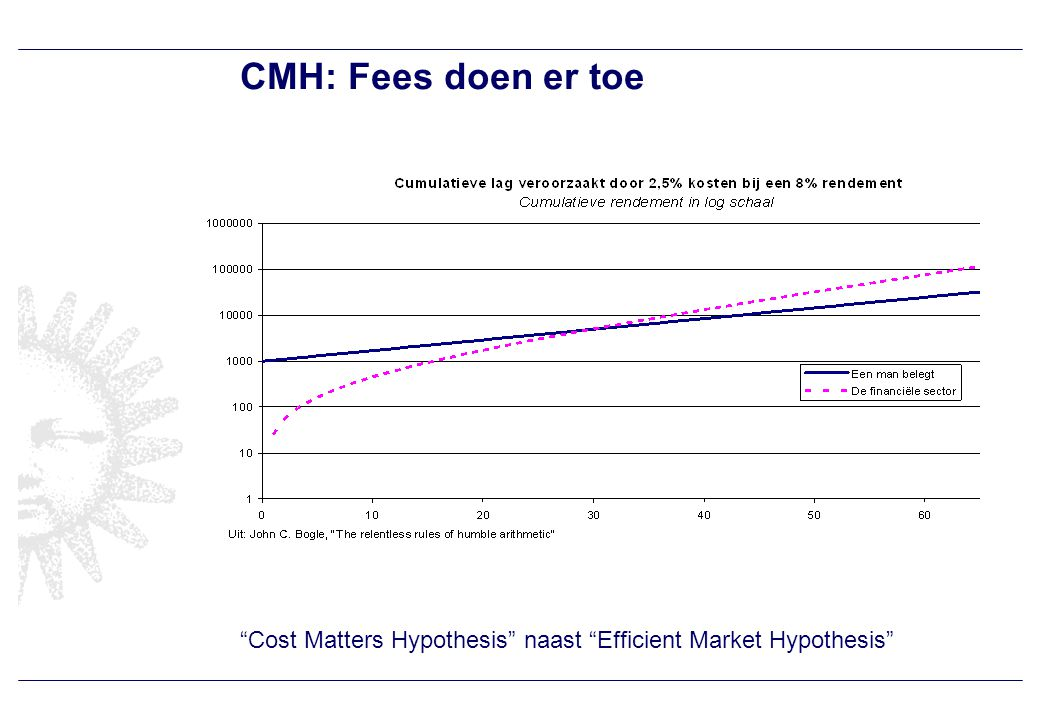 "CMH: Fees doen er toe ""Cost Matters Hypothesis"" naast ""Efficient Market Hypothesis"""