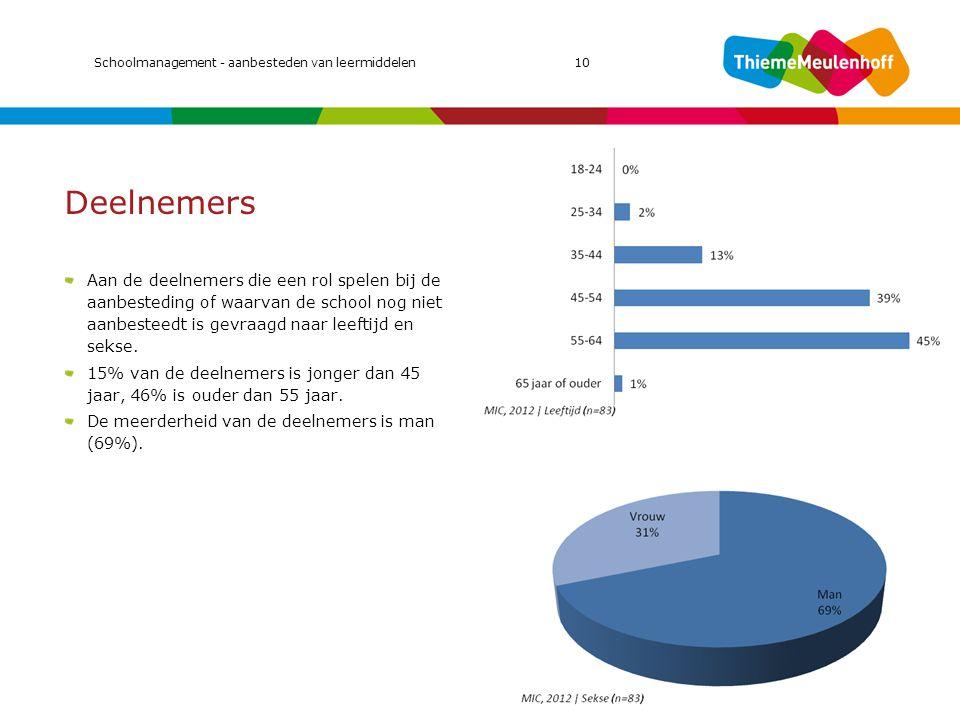 Deelnemers Aan de deelnemers die een rol spelen bij de aanbesteding of waarvan de school nog niet aanbesteedt is gevraagd naar leeftijd en sekse. 15%