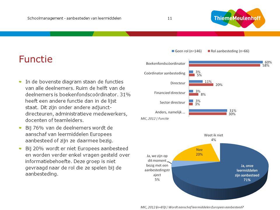 Functie In de bovenste diagram staan de functies van alle deelnemers. Ruim de helft van de deelnemers is boekenfondscoördinator. 31% heeft een andere