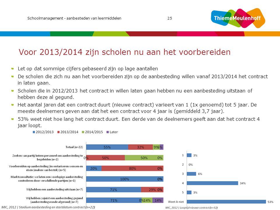 Voor 2013/2014 zijn scholen nu aan het voorbereiden Let op dat sommige cijfers gebaseerd zijn op lage aantallen De scholen die zich nu aan het voorber