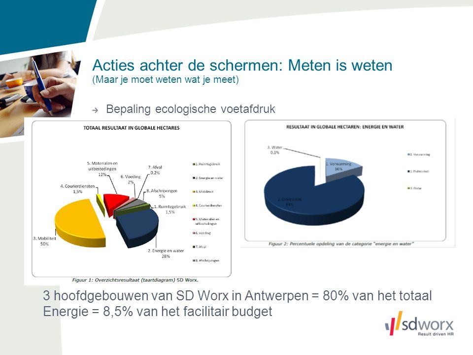 Bepaling ecologische voetafdruk 3 hoofdgebouwen van SD Worx in Antwerpen = 80% van het totaal Energie = 8,5% van het facilitair budget Acties achter de schermen: Meten is weten (Maar je moet weten wat je meet)