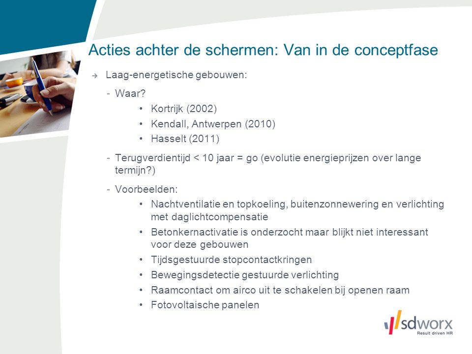 Acties achter de schermen: Van in de conceptfase Laag-energetische gebouwen: -Waar? Kortrijk (2002) Kendall, Antwerpen (2010) Hasselt (2011) -Terugver