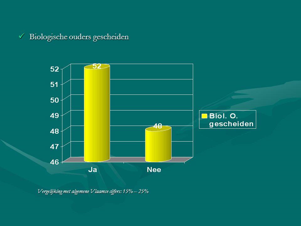 Biologische ouders gescheiden Biologische ouders gescheiden Vergelijking met algemene Vlaamse cijfers: 15% – 25% Vergelijking met algemene Vlaamse cij