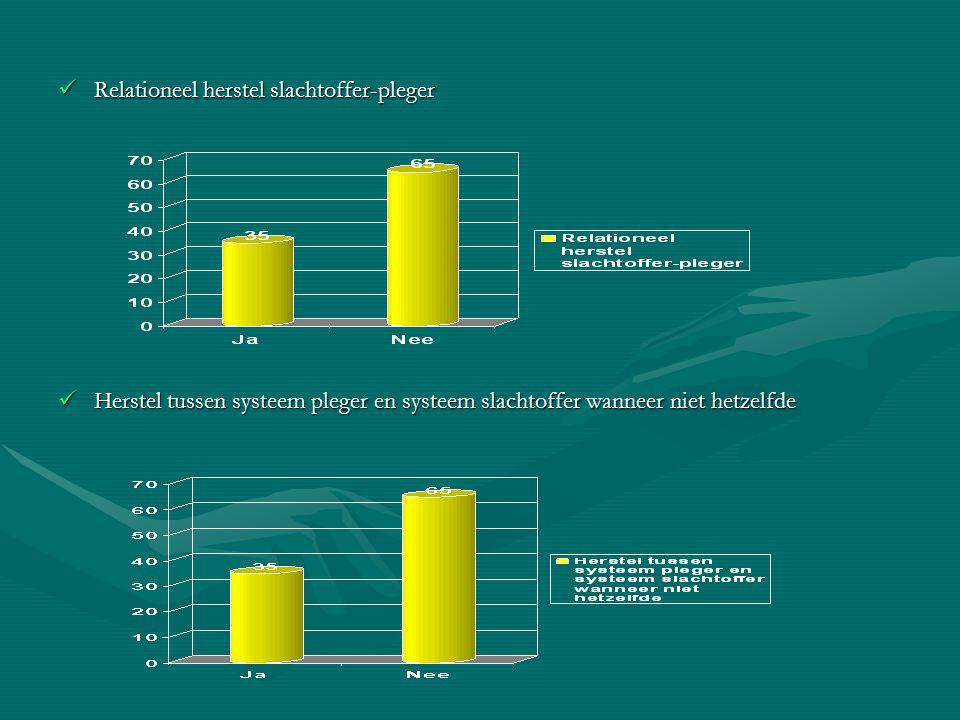 Relationeel herstel slachtoffer-pleger Relationeel herstel slachtoffer-pleger Herstel tussen systeem pleger en systeem slachtoffer wanneer niet hetzel