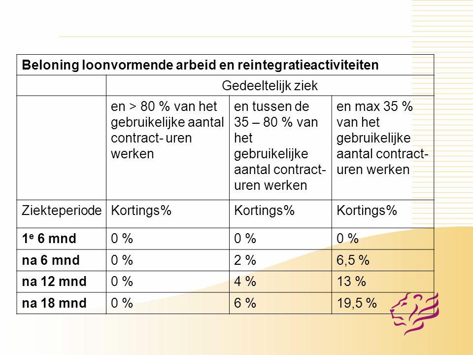 Beloning loonvormende arbeid en reintegratieactiviteiten Gedeeltelijk ziek en > 80 % van het gebruikelijke aantal contract- uren werken en tussen de 35 – 80 % van het gebruikelijke aantal contract- uren werken en max 35 % van het gebruikelijke aantal contract- uren werken ZiekteperiodeKortings% 1 e 6 mnd0 % na 6 mnd0 %2 %6,5 % na 12 mnd0 %4 %13 % na 18 mnd0 %6 %19,5 %