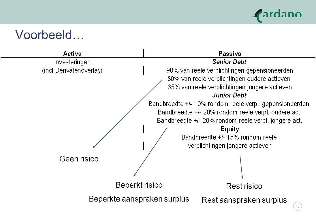 13 Voorbeeld… Rest risico Rest aanspraken surplus Beperkt risico Beperkte aanspraken surplus Geen risico