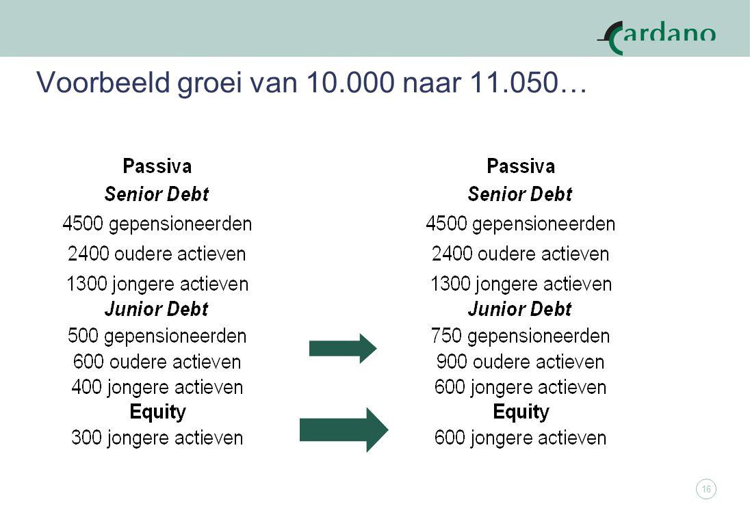 16 Voorbeeld groei van 10.000 naar 11.050…