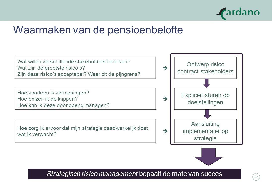22 Waarmaken van de pensioenbelofte Strategisch risico management bepaalt de mate van succes Wat willen verschillende stakeholders bereiken.