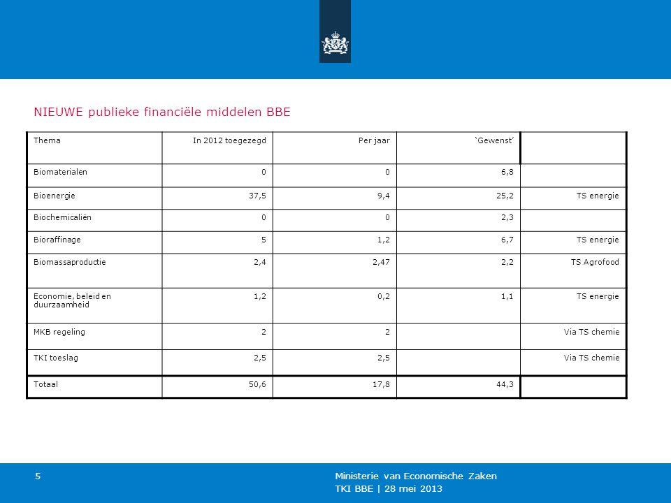 TKI BBE | 28 mei 2013 Ministerie van Economische Zaken 5 NIEUWE publieke financiële middelen BBE ThemaIn 2012 toegezegdPer jaar'Gewenst' Biomaterialen006,8 Bioenergie37,59,425,2TS energie Biochemicaliën002,3 Bioraffinage51,26,7TS energie Biomassaproductie2,42,472,2TS Agrofood Economie, beleid en duurzaamheid 1,20,21,1TS energie MKB regeling22Via TS chemie TKI toeslag2,5 Via TS chemie Totaal50,617,844,3