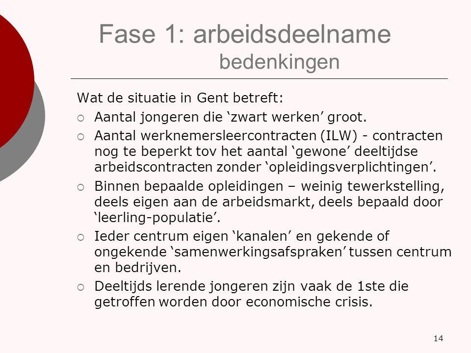 Fase 1: arbeidsdeelname bedenkingen Wat de situatie in Gent betreft:  Aantal jongeren die 'zwart werken' groot.  Aantal werknemersleercontracten (IL