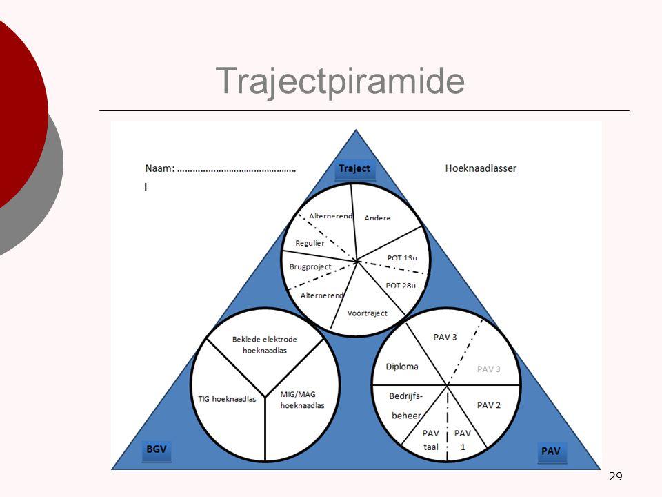 29 Trajectpiramide