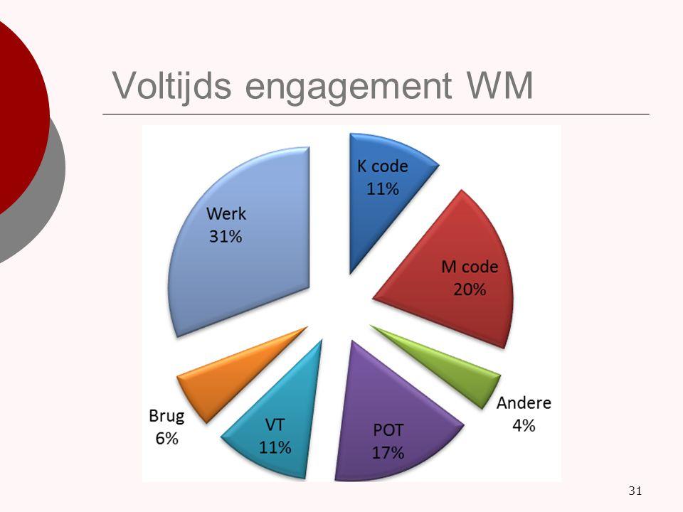 Voltijds engagement WM 31