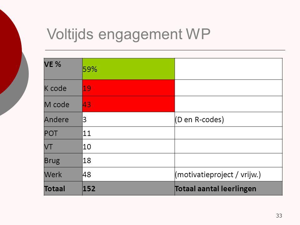 33 Voltijds engagement WP VE % 59% K code19 M code43 Andere3(D en R-codes) POT11 VT10 Brug18 Werk48(motivatieproject / vrijw.) Totaal152Totaal aantal
